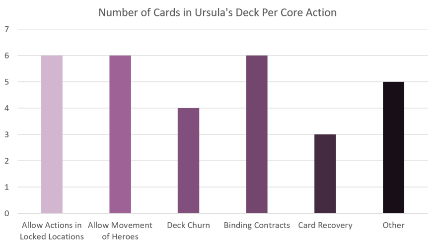 Urusla Villainous Strategy Card Actions