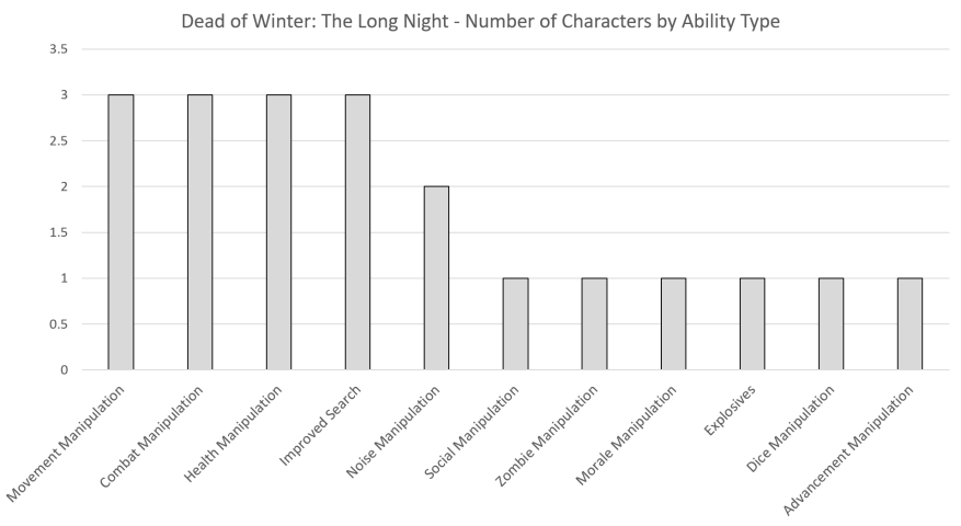 Action Type by Characters
