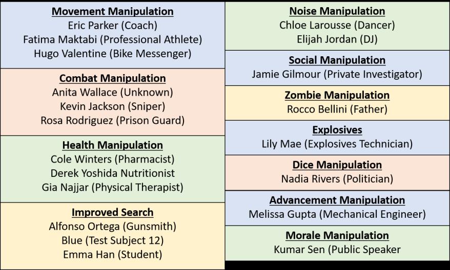 Character Groupings