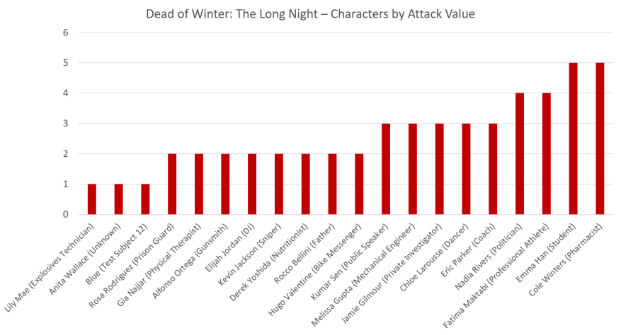 Characters by Attack Value