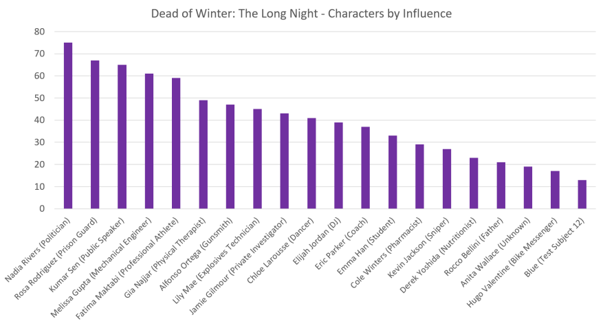 Characters by Influence