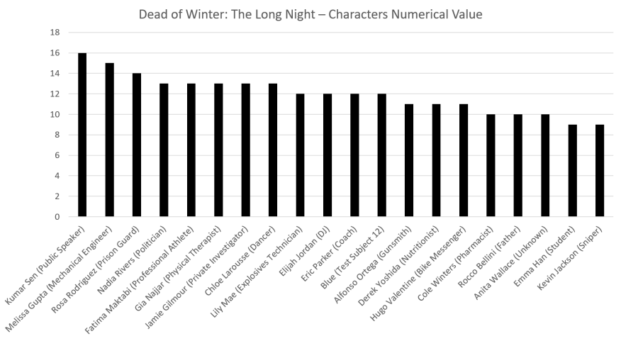 Characters by Numerical Value