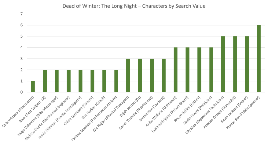 Characters by Search Value