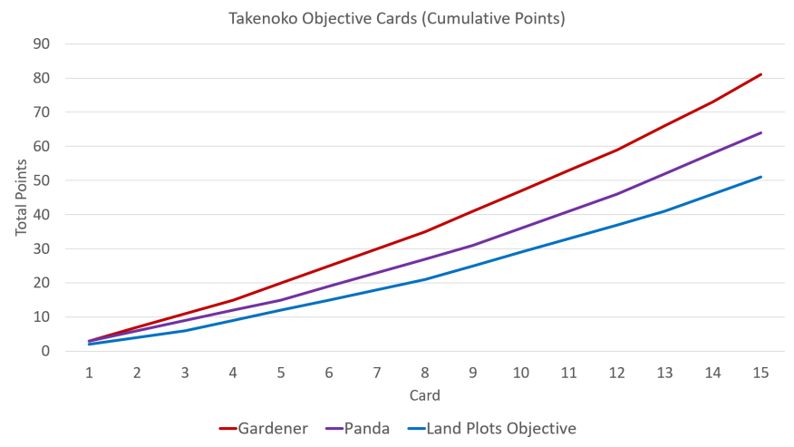 Takenoko Objective Cards Cumulative