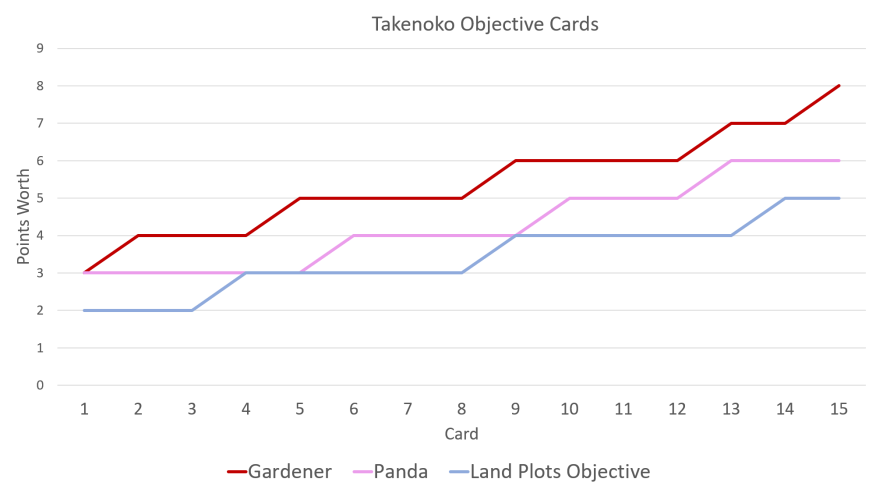 Takenoko Objective Cards Summary