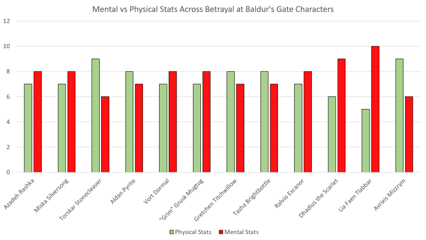 Betrayal at Baldur's Gate Character Stats Mental vs Physical