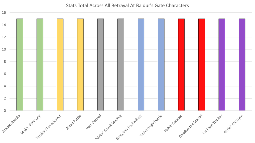Betrayal at Baldur's Gate Character Stats Total