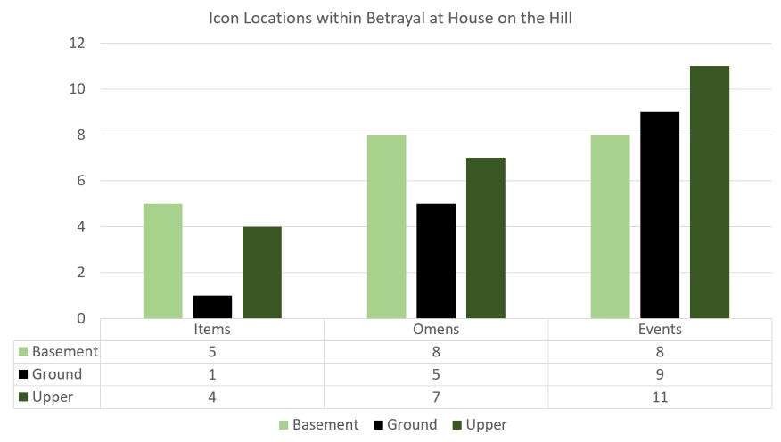 Betrayal at House on the Hill Rooms - Icon Locations.png