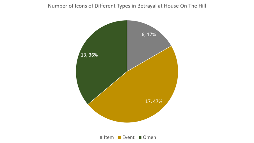 Different Icons or Interactions in Betrayal at House on the Hill.png