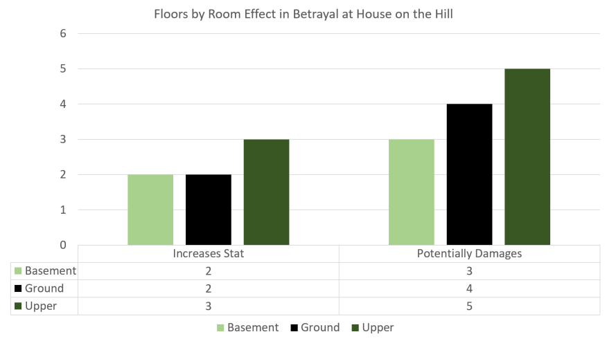 Floors by Room Effect in Betrayal at House on the Hill