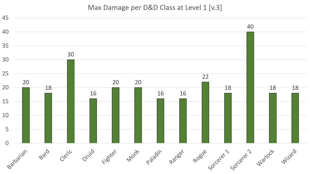 Which D D Class Can Do The Most Damage At Level 1 Start Your Meeples