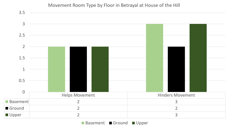 Movement Room Type by Floor in Betrayal at House of the Hill