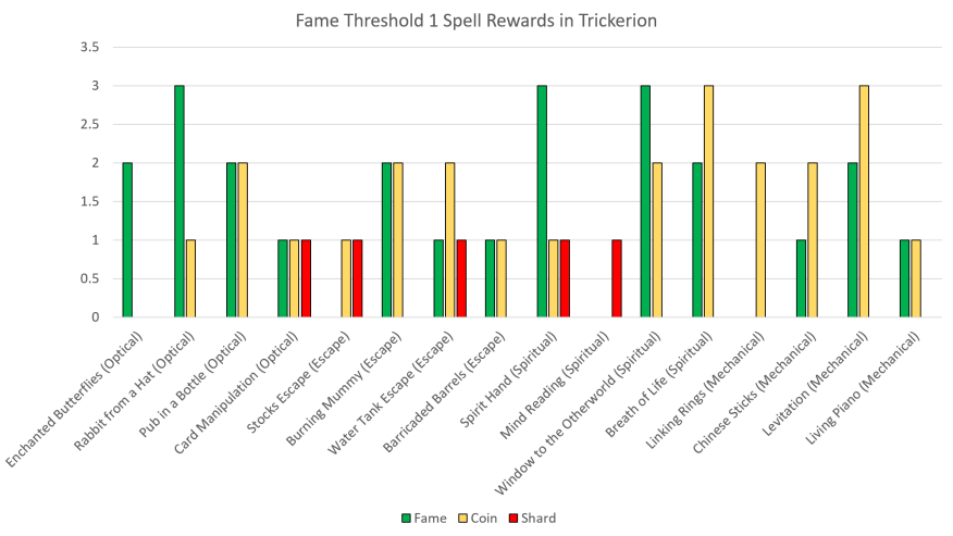 Fame Threshold 1 Rewards