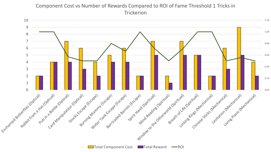 Fame Threshold 1 ROI