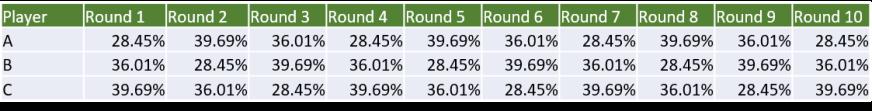 3 Player Sagrada Game Odds Across 10 Rounds