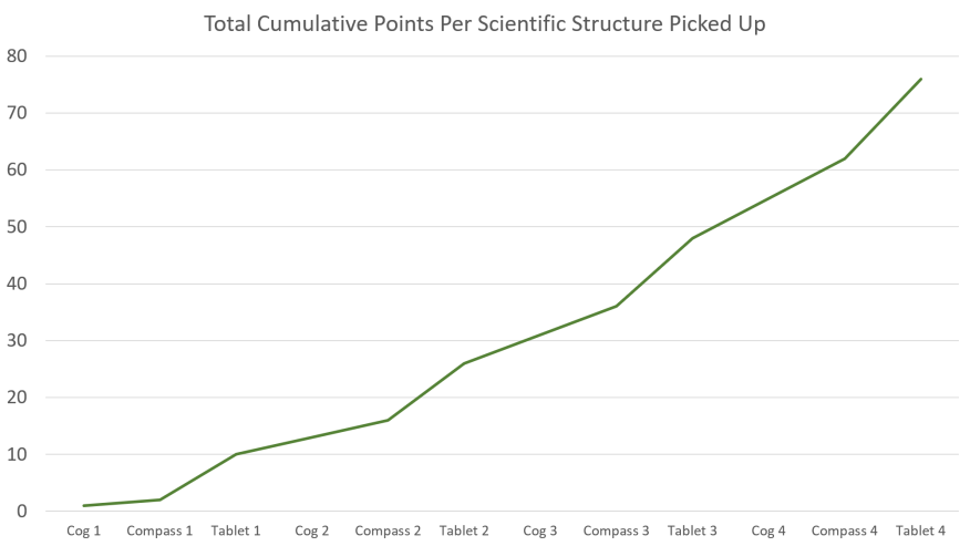 7 Wonders Strategy Cumulative Points By Scientific Structures