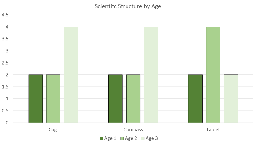 7 Wonders Strategy Scientific Structures by Age