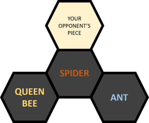 Hive Strategy Placement 1
