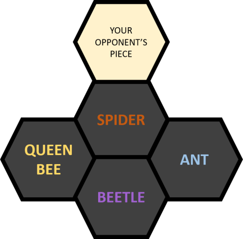 Hive Strategy Placement 2