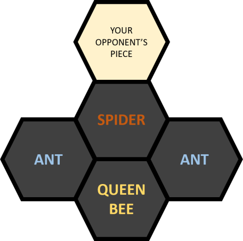 Hive Strategy Placement 3