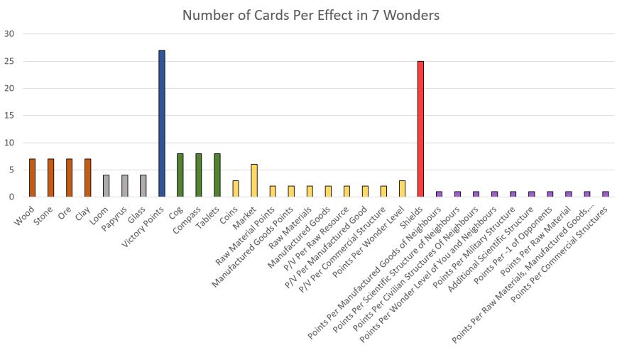 Number of Cards Per Effect in 7 Wonders Strategy