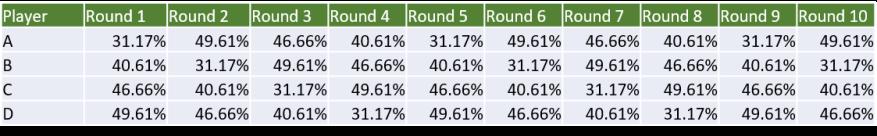 Sagrada 4 Player Odds Across The Game.png