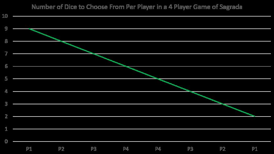 Sagrada Analysis 4 Player
