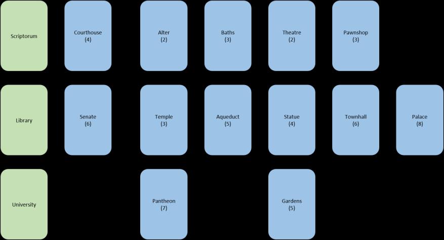 Winning 7 Wonders - Civilian Structure Tech Tree