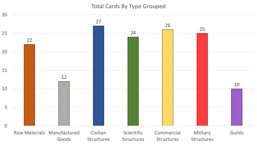 Total Cards By Type Grouped 7 Wonders Strategy