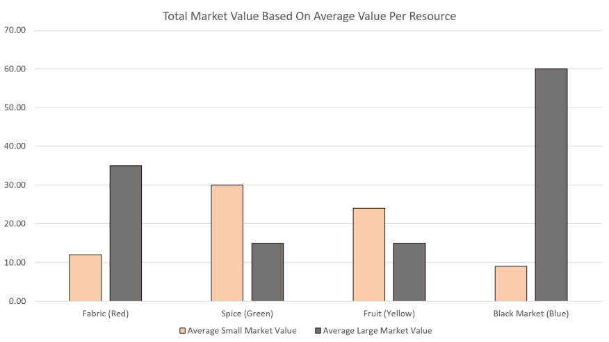 Istanbul Strategy - Total Market Value Based on Average Value 2