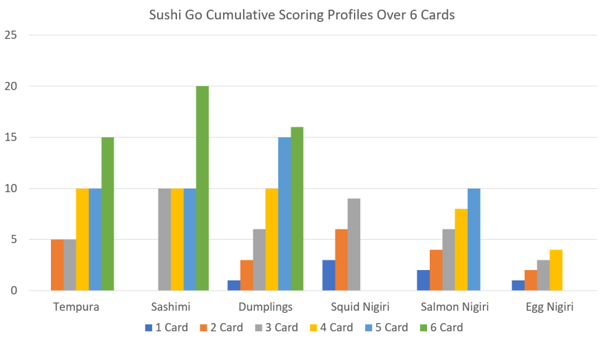 Sushi Go Cumulative Points