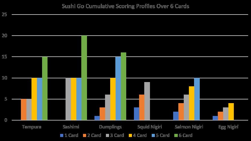 Sushi Go Cumulative Points