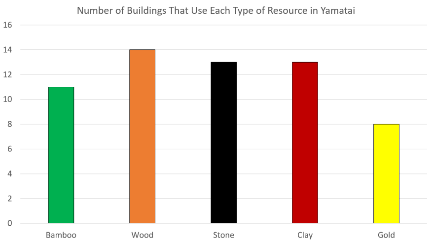 Yamatai Analysis and Strategy - Building Distribution
