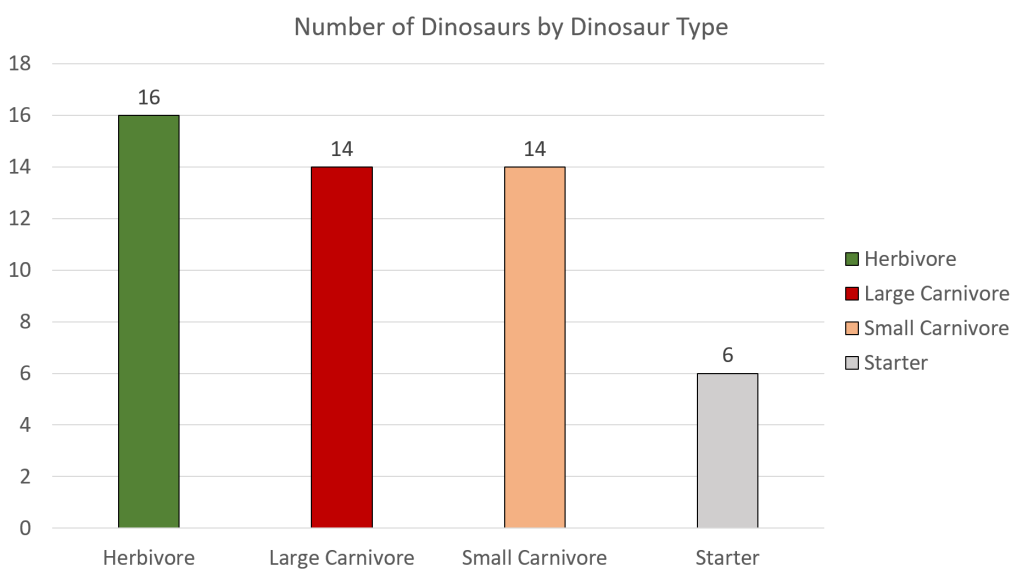 Types of Dinosaur in Duelosaur Island